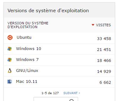 Version de système d'exploitation