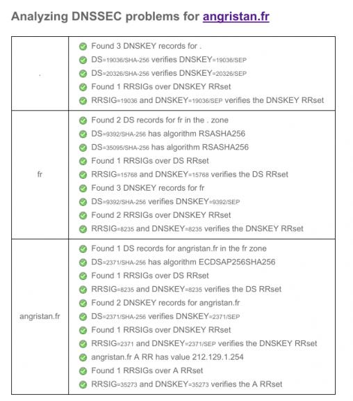 DNSSEC angristan.fr