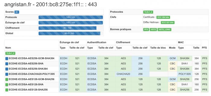 HTTPS angristan.fr