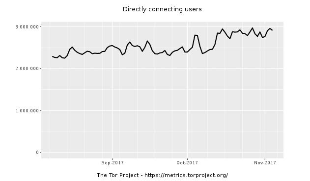 Nombre d'utilisateurs de Tor