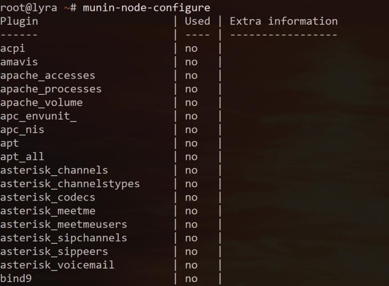 Monitorer son serveur Linux avec Munin